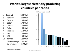 World's largest electricity producer per capita | Askja ...