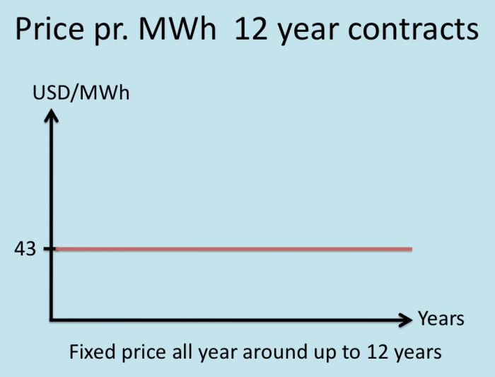 Iceland Electricity Price 12 Year Contracts