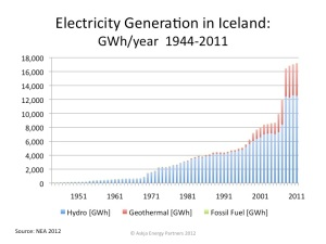 Iceland-Electricity-Production_1944-2011