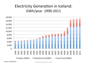 Iceland-Electricity-Production_1990-2011