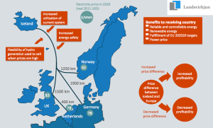 Iceland-Europe-HVDC-Interconnector-Landsvirkjun-Map_Askja-Energy-Partners