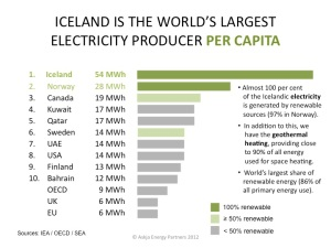 Iceland-Electricity-Production-Per-Capita-Comparsion