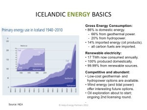 Iceland-Primary-Energy-Use-History_1940-2010