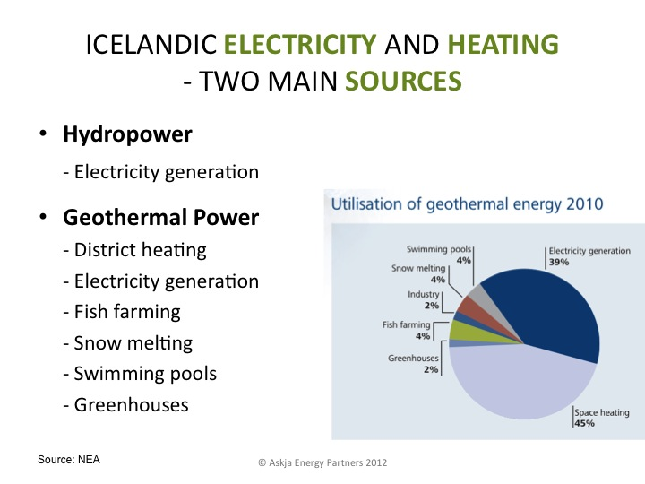 Iceland-Electricity-and-Heating-Sources-Hydro-Geothermal