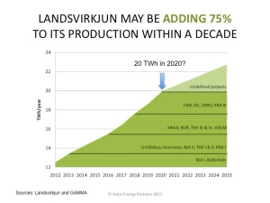 Iceland-New-Green-Energy-Capacity