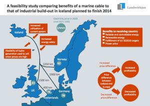 Iceland-Landsvirkjun-HVDC-Feasabilty-Study