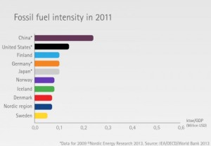 Nordic-Fossil-Fuel-Intensity-2011