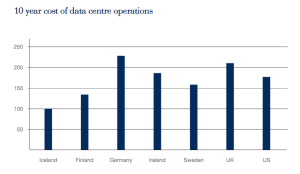 Data-Centre-Operation-Cost-compared