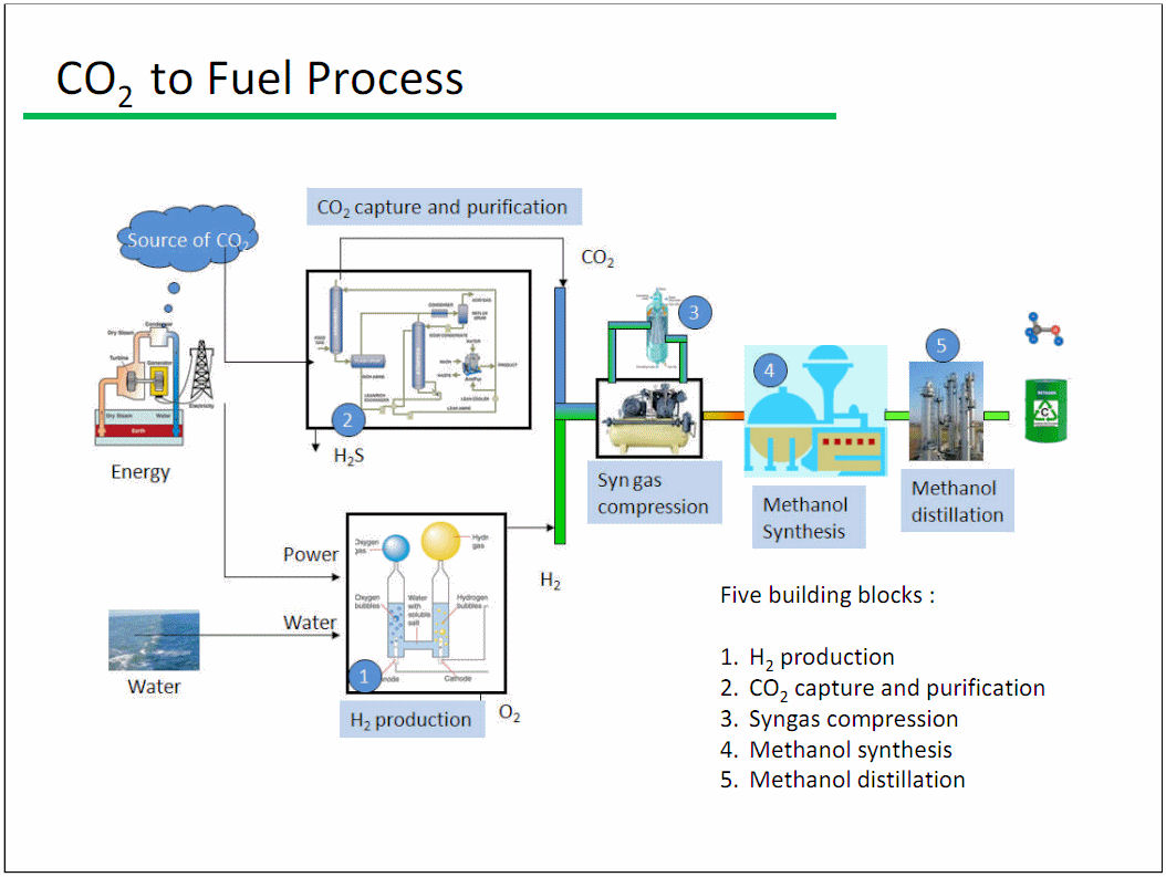 an essay on methanol as a liquid fuel Single-step methane to liquid fuels mit will investigate the use of zeolite catalysts that have the potential to activate methane and convert it to methanol at.