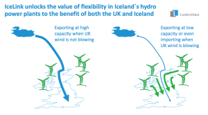 Iceland-UK-BICC-meeting-Nov-2013-Landsvrkjun-Hordur-Arnarson-slide-7
