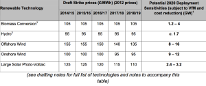 UK-Renewable-Energy-Strike-Price_2014-2019-