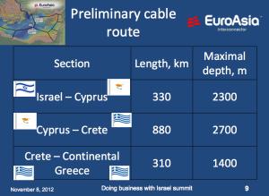 HVDC-Euroasia-Interconnector-2