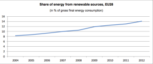 EU-Energy-Renewable-Sources-Share_2004-2012