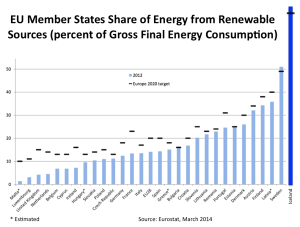 EU-Iceland-gross-final-energy-consumption-renewable-share-2012-and 2020-targets