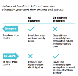 UK_National-Grid-Interconnectors-fig3-march-2014