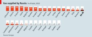 Economist-Euorope-Energy-Security-april-2014-3