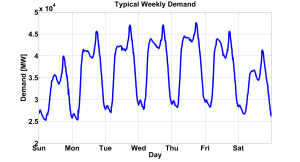 UK-Electricity-typical-weekly-demand_University-of-Glasgow-presentation-2012