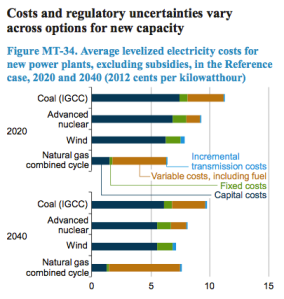 US-EIA-Electricity-Cost-Levelized_Sources_2020-2040_2014