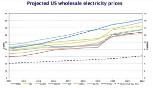 US-Projected-Wholesale-Electricity-Prices-Forecast_2013-2022