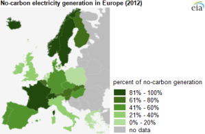 Europe-No-Carbon-Electricity-Generation-EIA-2012-1