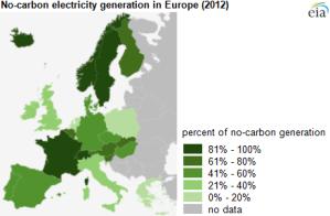 Europe-No-Carbon-Electricity-Generation-EIA-2012-1
