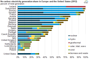 Europe-No-Carbon-Electricity-Generation-EIA-2012-2