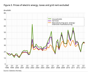 Norway-Electricity-Prices_1998-2013
