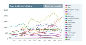Energy-Use-per-capita-2011-2
