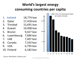 Worlds-largest-energy-consuming-countries_OilPrice-2014