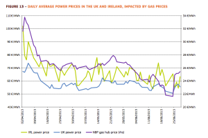 UK-and-Ireland_-Electicity-Prices-Wholesale-2013