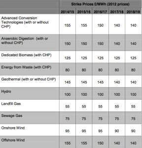 UK-Decc-Energy-Policy-CfD-Strike-Prices-Table_dec-2013