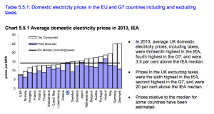 UK-Ireland-Electricity-Prices-domestic-households-2013_5-5-1