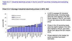 UK-Ireland-Electricity-Prices-Industrial-2013_5-3-1