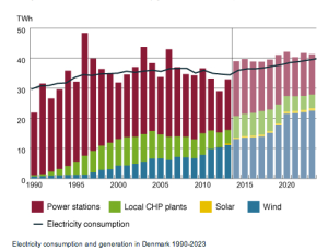 Denmark-Electricity-Consumption-Mix_1990-2013-and-forecast