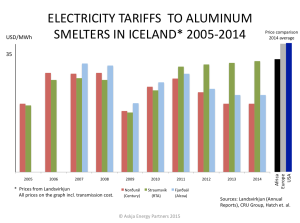 Aluminum-Electricity-Tariffs-to-Smelters-in-Iceland_2005-2014_and-World-Comparison_Askja-Energy-Partners-2015