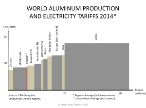 Aluminum-Electricity-Tariffs-World-and-Iceland-Landsvirkjun-2014