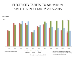 Electricity-Tariffs-to-Aluminum-Smelters-in-Iceland_2005-2015-and-likely-price-increase-to-Nordural-Century-2019_Askja-Energy-Partners-2016