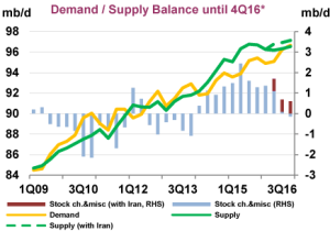 IEA-Oil-Global-demand-supply-balance-2016