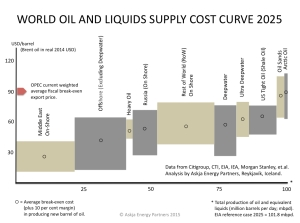 Oil-and-Liquids_World-Global-Supply-Cost-Curve-2025_Askja-Energy-Partners-2015