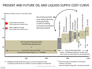 OIL_Global-Liquids-Supply-Cost-Curve-Explained_Askja-Energy-Partners-Jan-2016