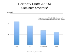 Power-Tariffs-to-Aluminum-Smelters-in-World-China-and-Iceland-2016