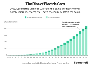 BNEF-EV-Sales-Prediction-2016
