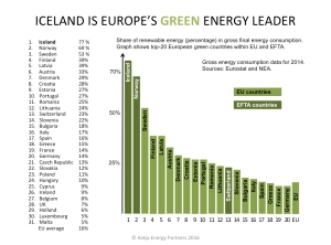EU-EFTA-Renewable-Share-in-Gross-Energy-Consmuption_Askja-Energy-Partners-2016