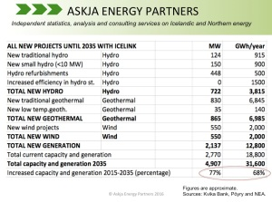 IceLink-Kvika-Poyry_New-Capacity-and-Generation_Askja-Energy-Partners-Twitter-_July-2016-2