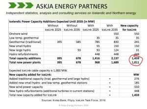 IceLink-Kvika-Poyry_New-Capacity_Askja-Energy-Partners-Twitter_July-2016