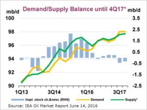 Oil-Supply-Demand-IEA__2016-2017_June-2016