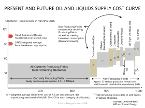 Oil_Global-Liquids-Supply-Cost-Curve-Explained_Askja-Energy-Partners_June-2016
