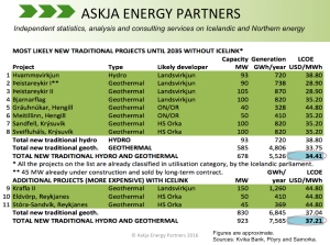 Iceland-New-Power-Projects-Utilization-Category_Askja-Energy-Partners_August-2016