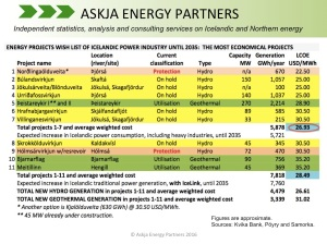 Iceland-New-Power-Projects-Wish-List_Askja-Energy-Partners_-Twitter-August-2016