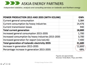 IceLink-Kvika-Poyry_Increase-in-Power-Generation_2015-2035_Askja-Energy-Partners-Table-Portal_July-2016